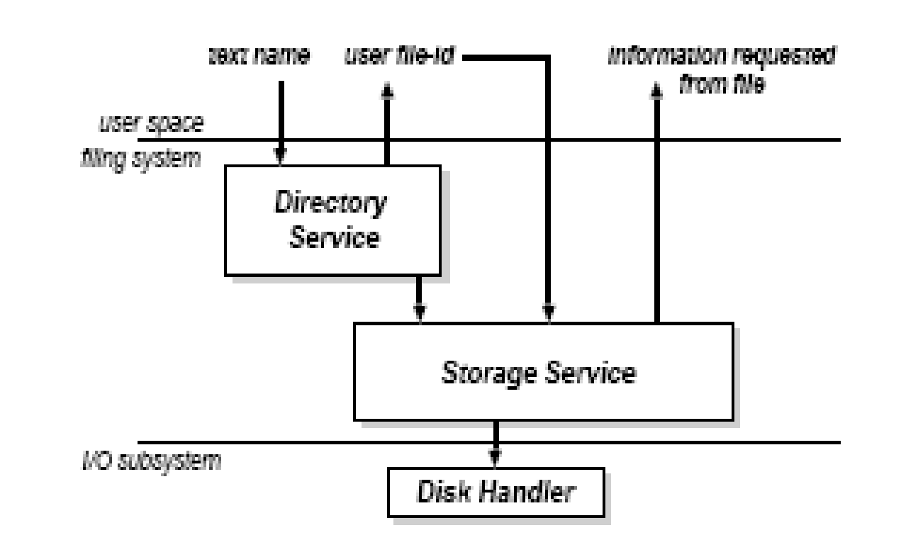 file management in operating systems computer science essay Help for operating systems assignment help ,operating system  of file in computer system and  management, operating systems assignment help.