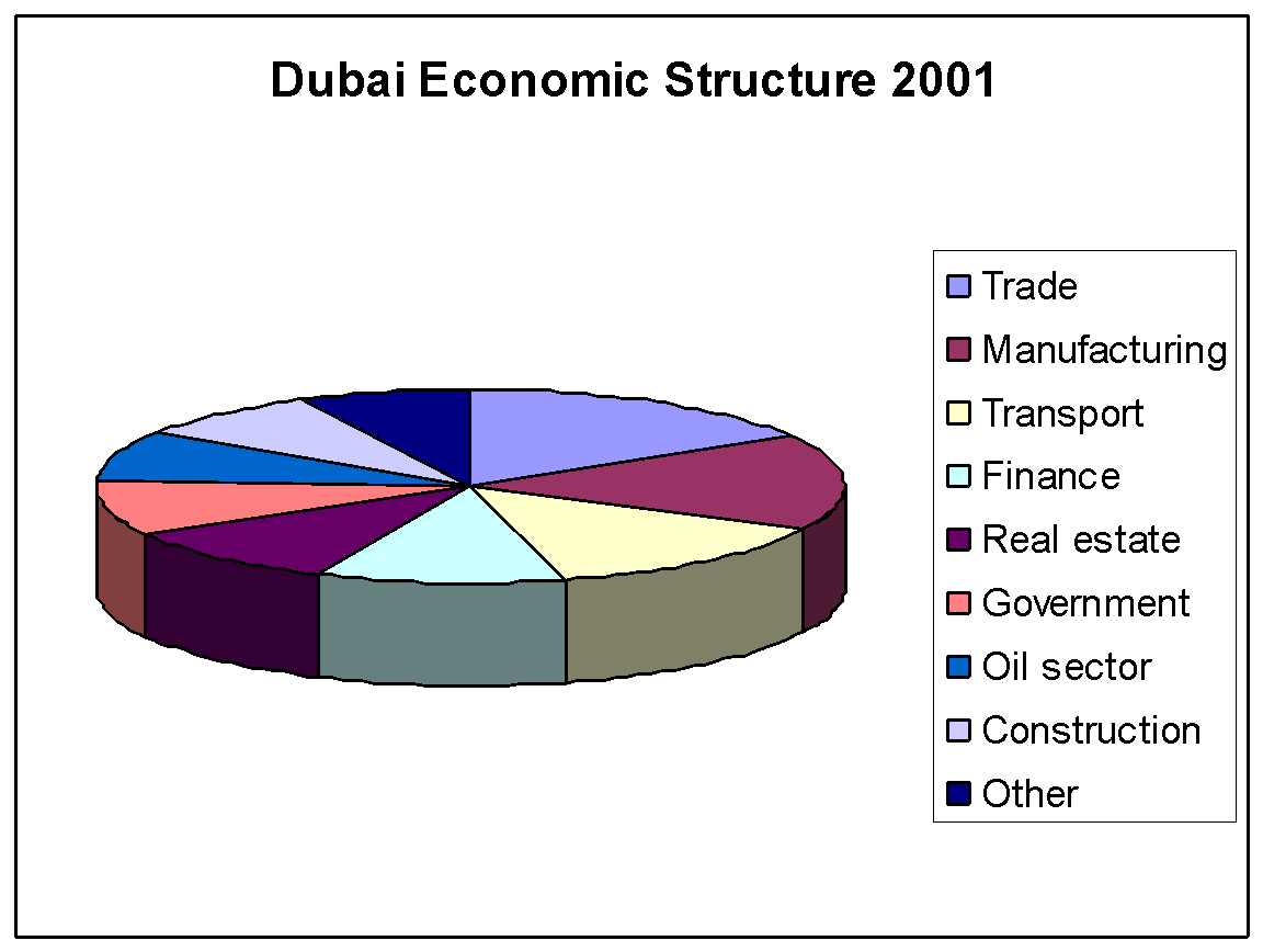Dubai Doesn't Have a Sewer System- Previously Truth! Now Resolved!