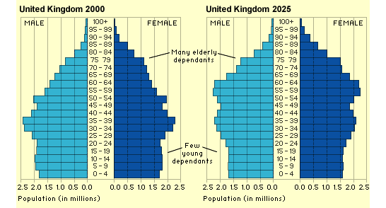 the change of population structure of the united kingdom   a level    image  png