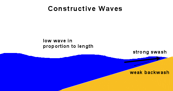 Constructive Waves Build Beaches Each Wave Is Low As The Breaks It Carries Material Up Beach In Its Swash Will Then Be