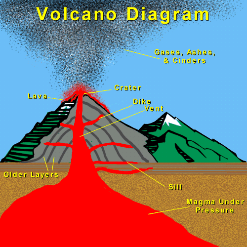 Are volcanoes friends or foes of human beings a level geography diagram of a typical volcano ccuart Image collections