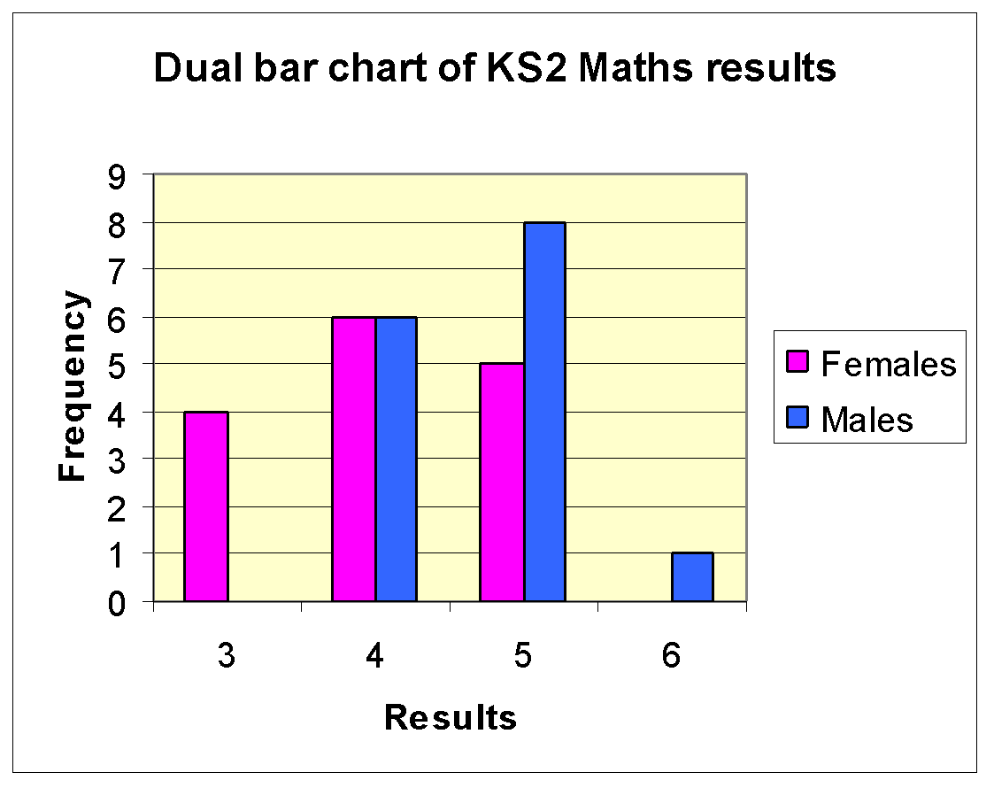 The Mode Ks2 Maths Results For The Males In My Sample Was Higher Than The  Mode