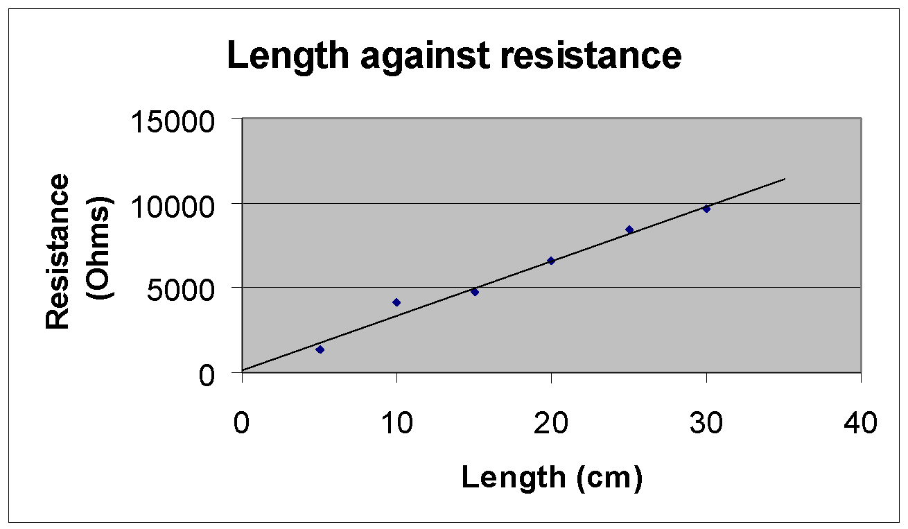 Assess the effect length on the resistance of brine soaked paper - A ...