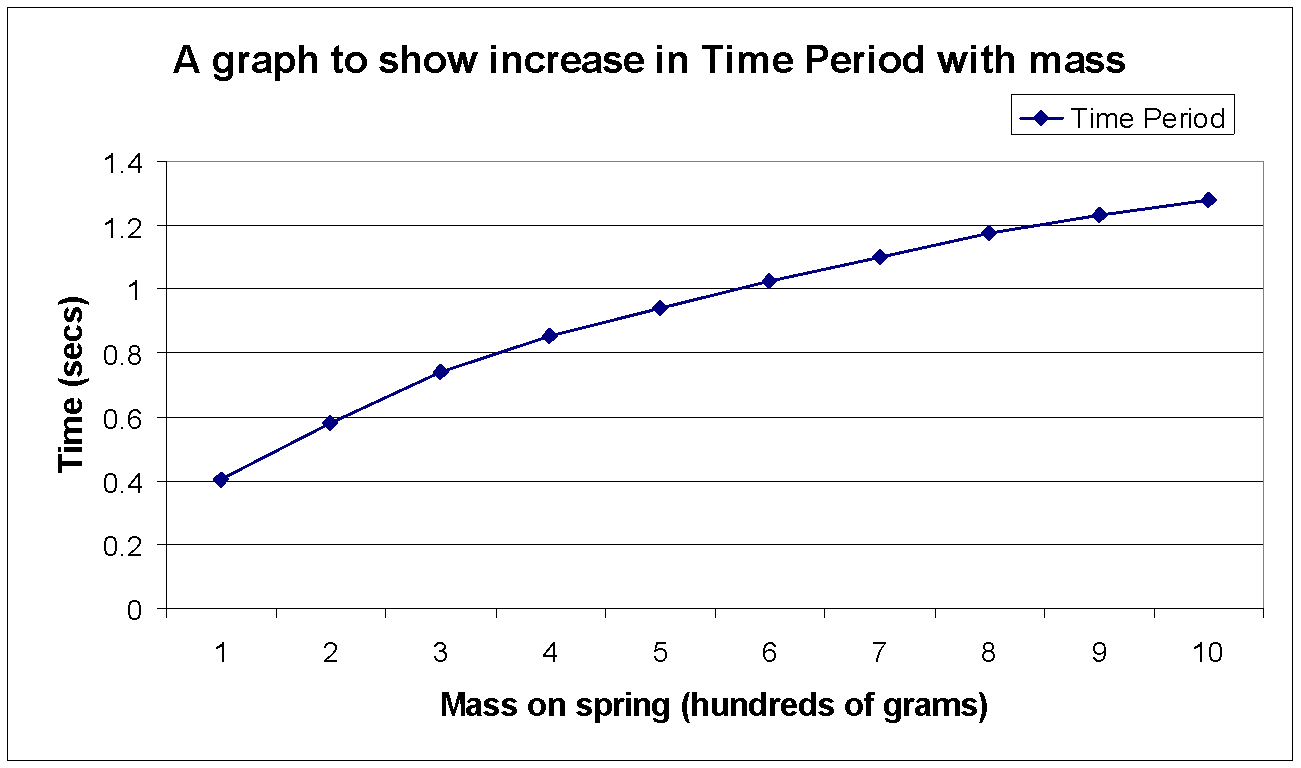 using a pendulum to find gravity essay Home » essay » gravity 2  essays, papers: in current category  title: gravity  to determine the acceleration due to gravity, using the pendulum formula 2) to .