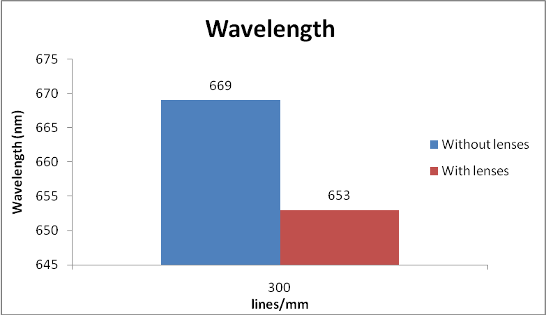 investigating the young modulus of a wire coursework Bme 315 biomechanics material properties of tendon and young's modulus: bme 315 biomechanics material properties of tendon.