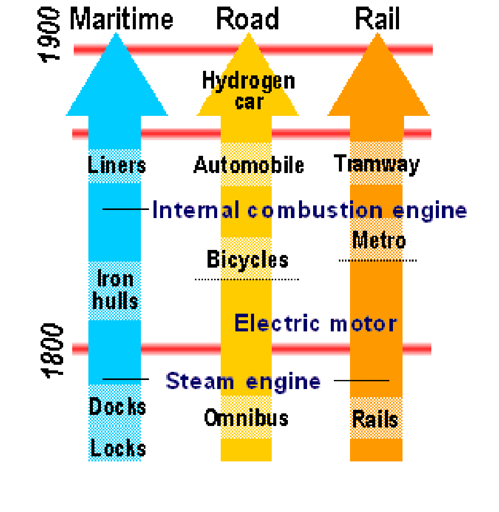 on the move essays in labour and transport history Intermodal transportation concerns the movements of passengers or freight from an origin to a destination relying on several modes of transportation the container has become the dominant intermodal transport unit.