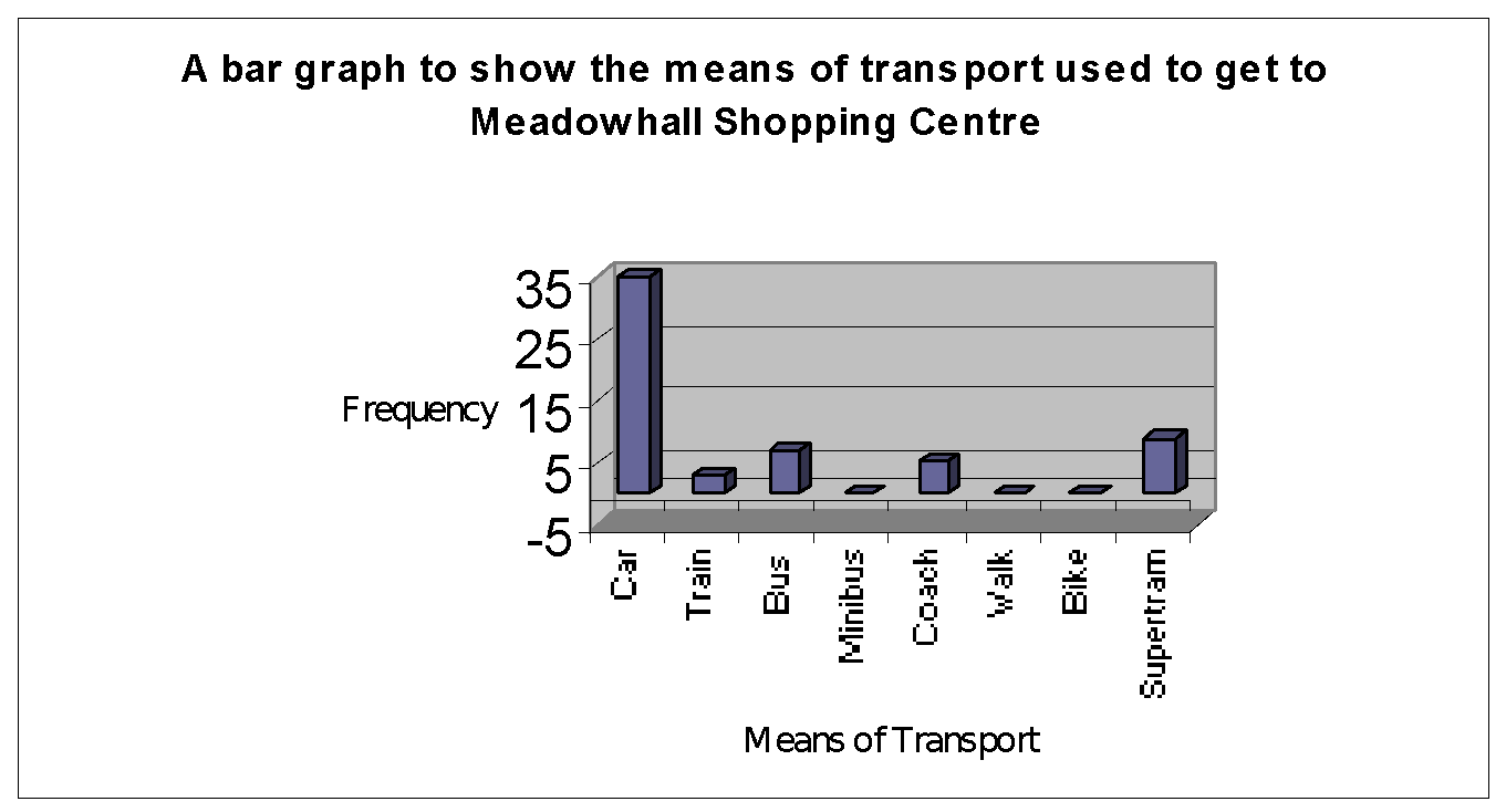 Meadowhall Shopping Centre And Sheffield City Centre Geography Project Gcse Geography Marked By Teachers Com