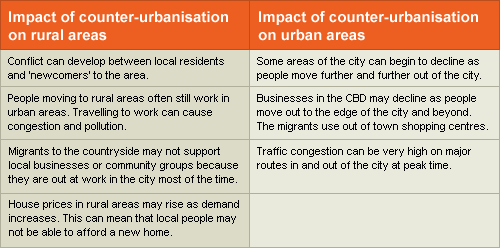 geography settlement gcse geography marked by teachers com image10 png