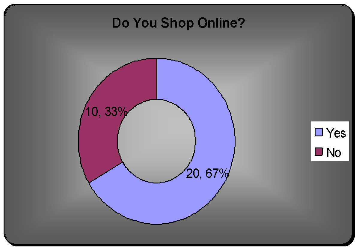 comparison traditional and online shopping