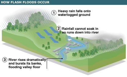 The Boscastle Flooding - GCSE Geography - Marked by Teachers.com