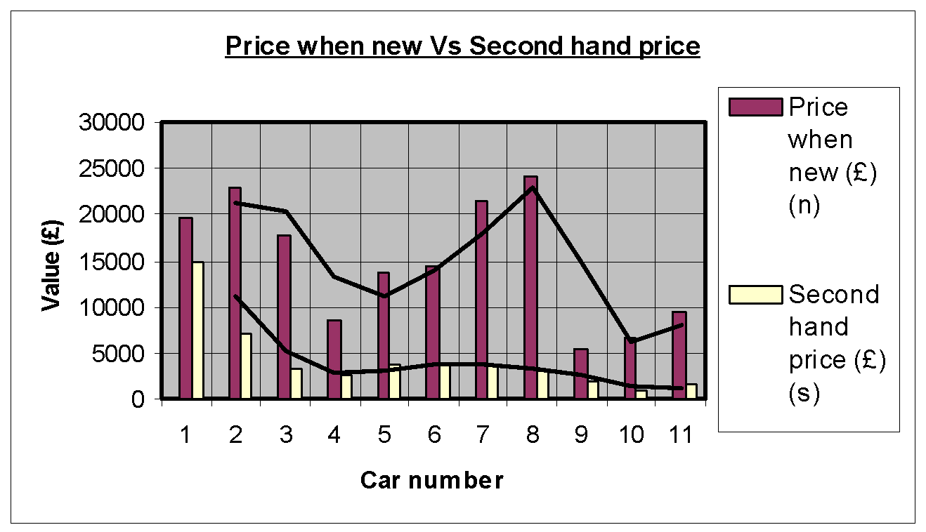 how the recession effects used car prices essay Oil prices: cause and effect if all passenger cars falling industrial production in any region has the same effect on oil prices.