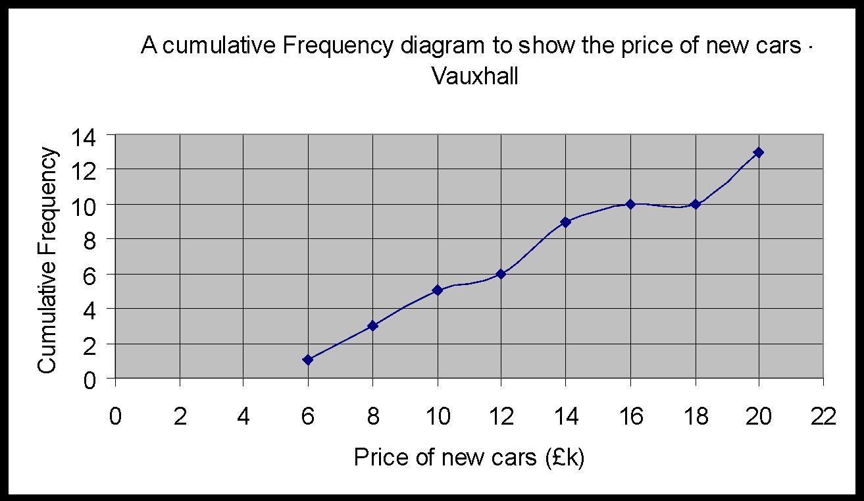 Mean, Mode, Median And Range €� Fiat