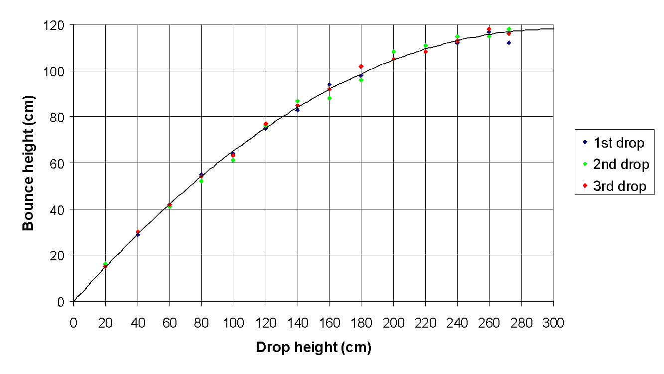 Physics drop bounce lab report