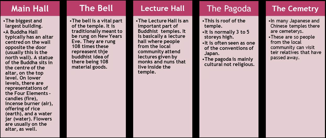 Buddhist Worship Temples And Symbols Gcse Religious Studies