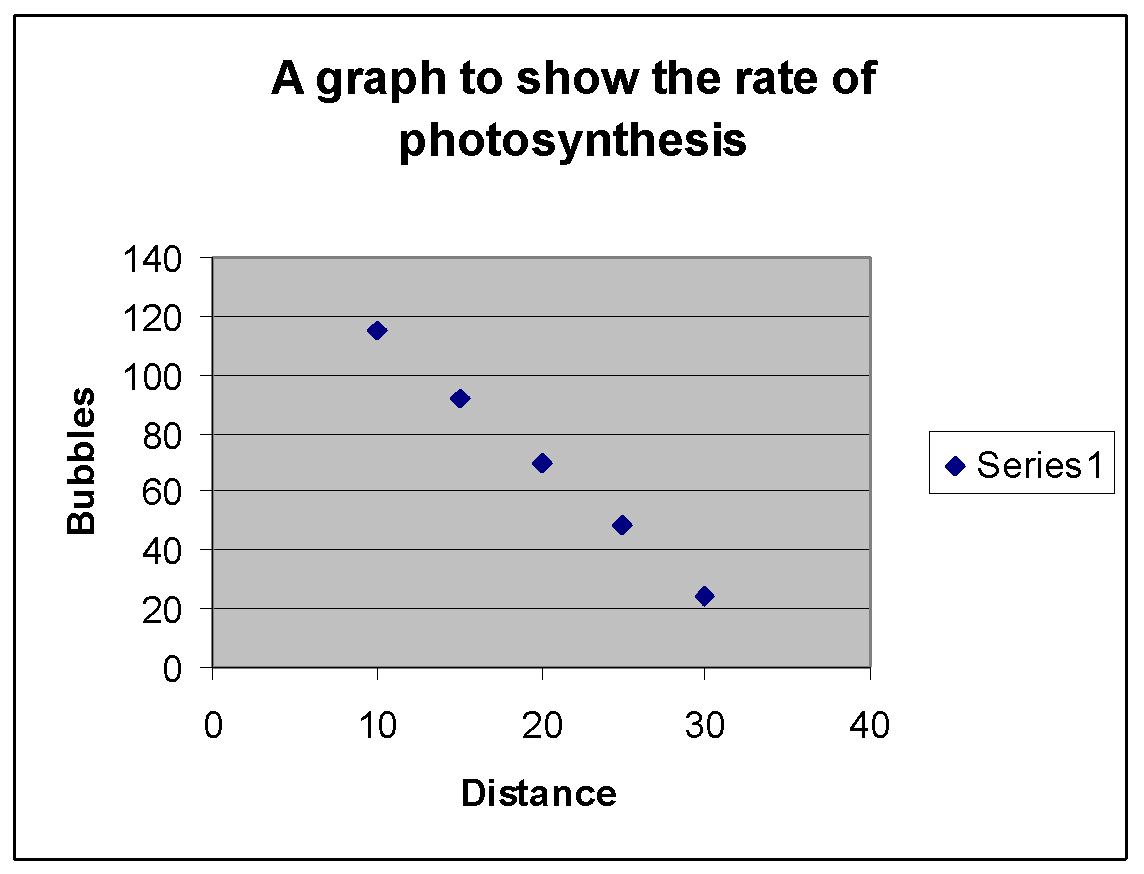 Investigating the rate of photosynthesis of canadian pondweed gcse image02g ccuart Image collections