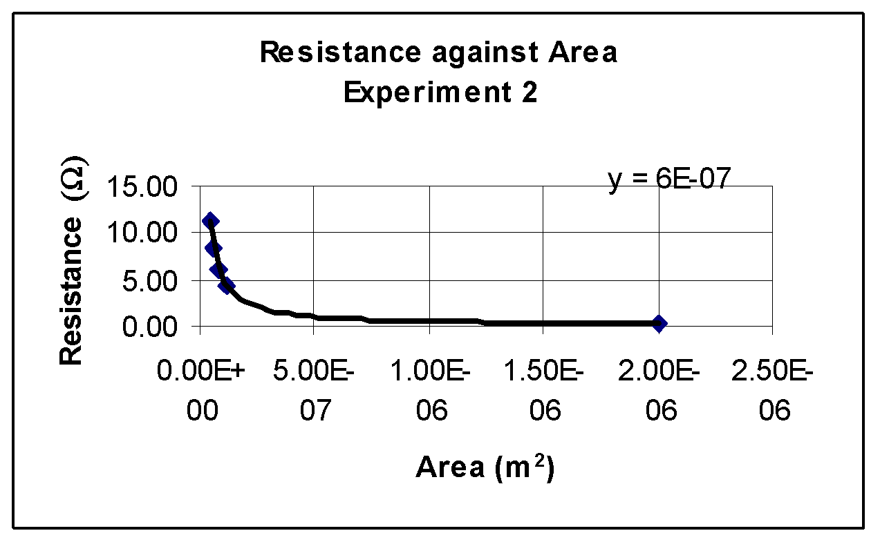 physics coursework resistance wire Physics coursework: factors affecting resistance of a wire hypothesis i think that  as you increase the length of the wire, you also increase the amount of.