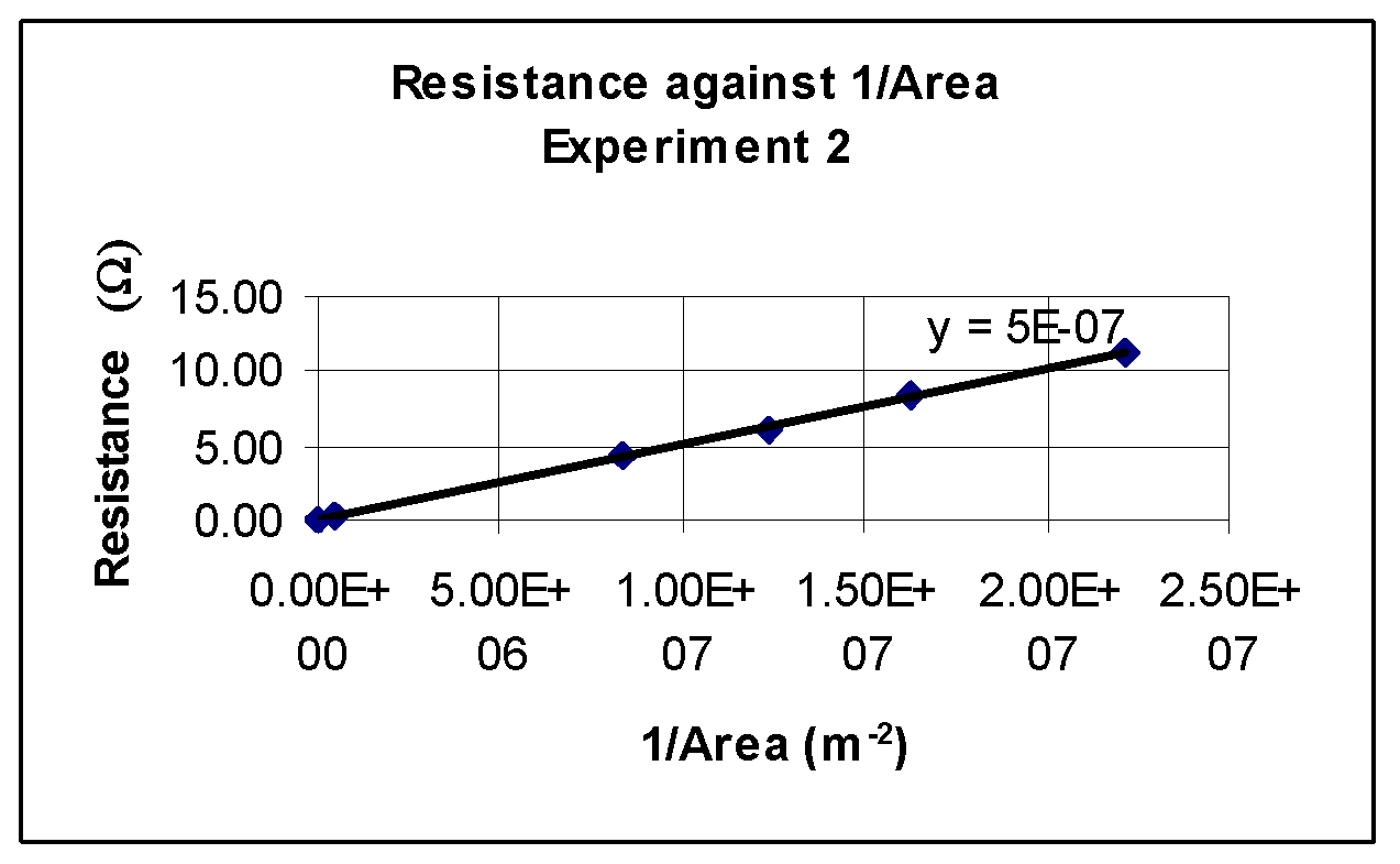 resistance and length of wire coursework Physics gcse coursework: resistance of wire aim: to investigate if the length of wire affects its resistance prediction (hypothesis): i predict that the longer the.