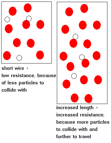 resistance of wire coursework results An investigation into the resistance of a wire free gcse physics coursework essay (which could potentially affect the results because the wire would get too.