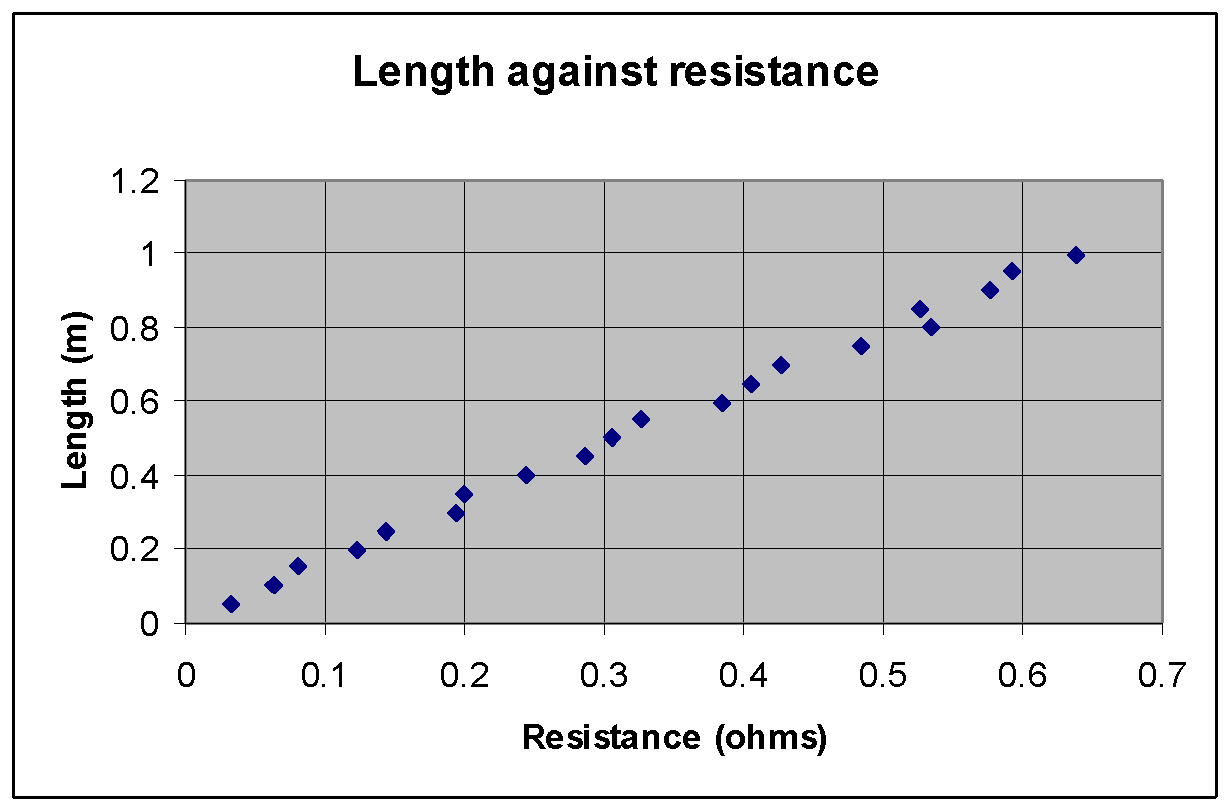 Investigation into the factors affecting the resistance of wire ...