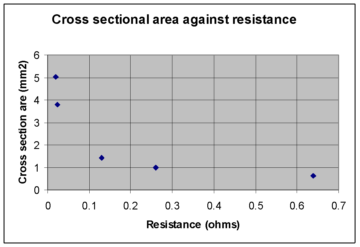 wire resistance investigation Which wire had the greater resistance: the thickest or thinnest why must the length of each piece of wire be kept the same in this experiment what other variables did you keep constant in this investigation.