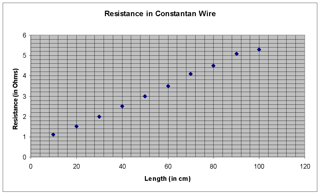 Physics coursework resistance of a wire results Research paper ...