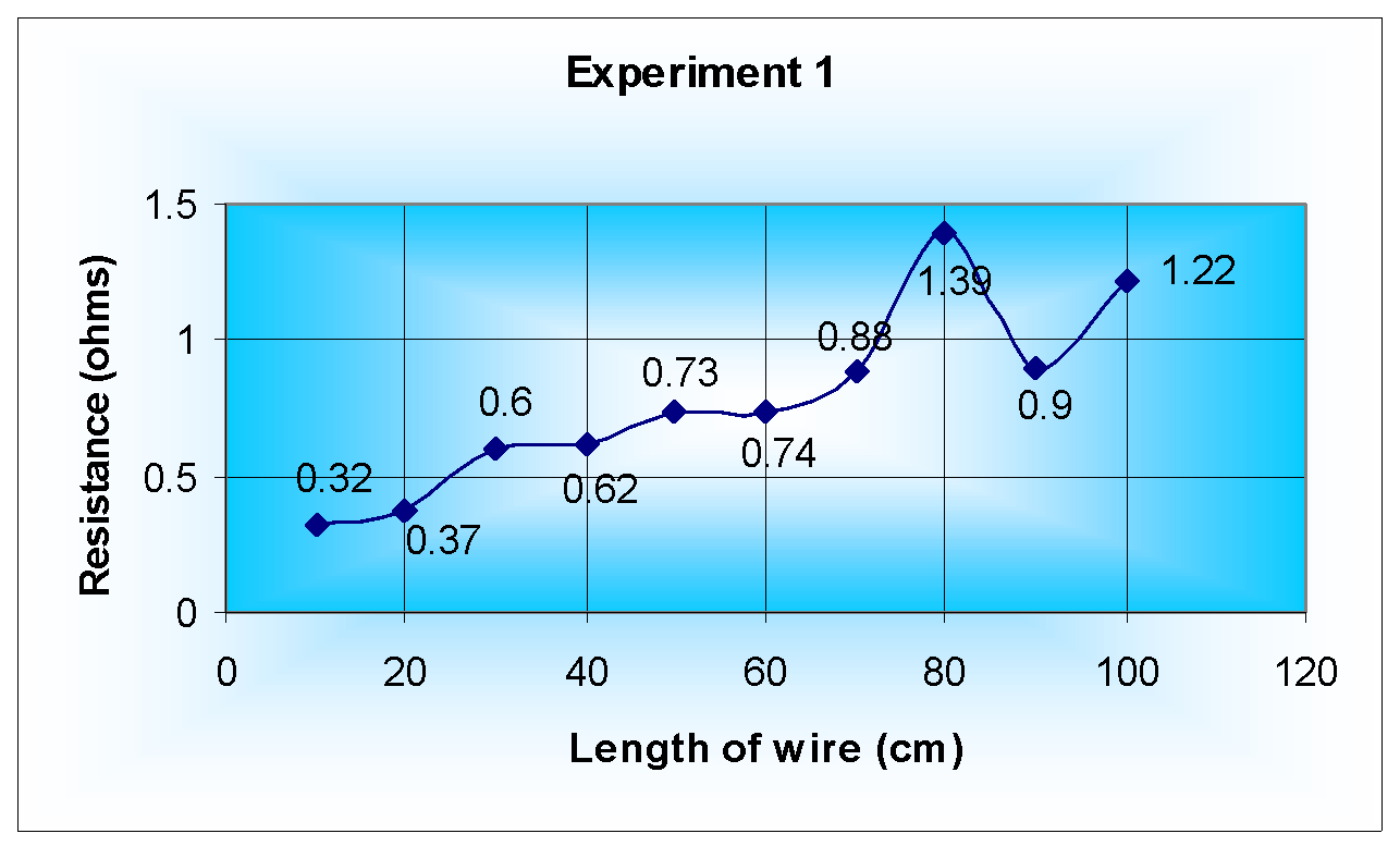how does the length of a wire affect the resistance Objective for this piece of coursework i have been asked to investigate into the resistance of wires when the length is changed introduction the objective for my coursework (as already stated above) is to investigate how changing the length of wire can affect the resistance.
