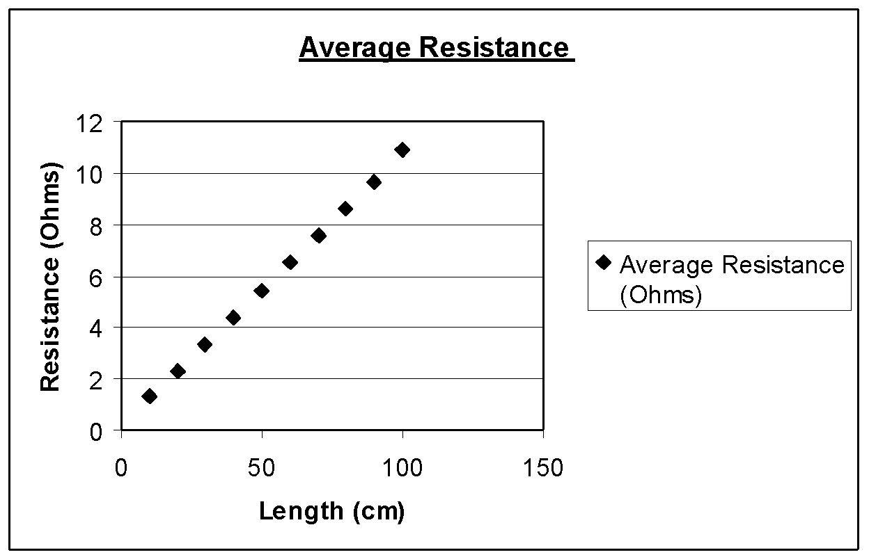 resistance in a wire gcse science marked by teachers com rh markedbyteachers com Resistance Path Resistance Symbol