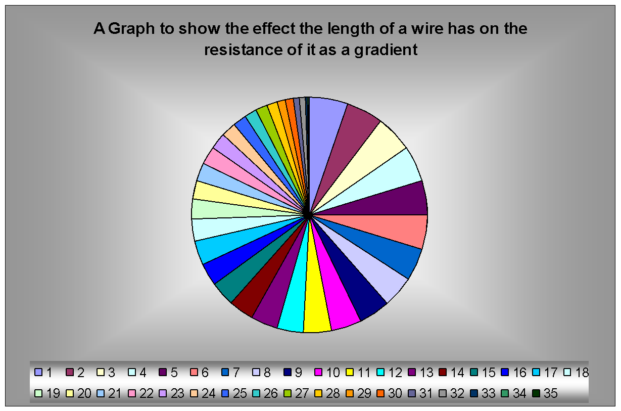 the resistance of a piece of 1 the problem statement, all variables and given/known data what is the resistance of copper wire in this situation 200 meters long strand of wire.