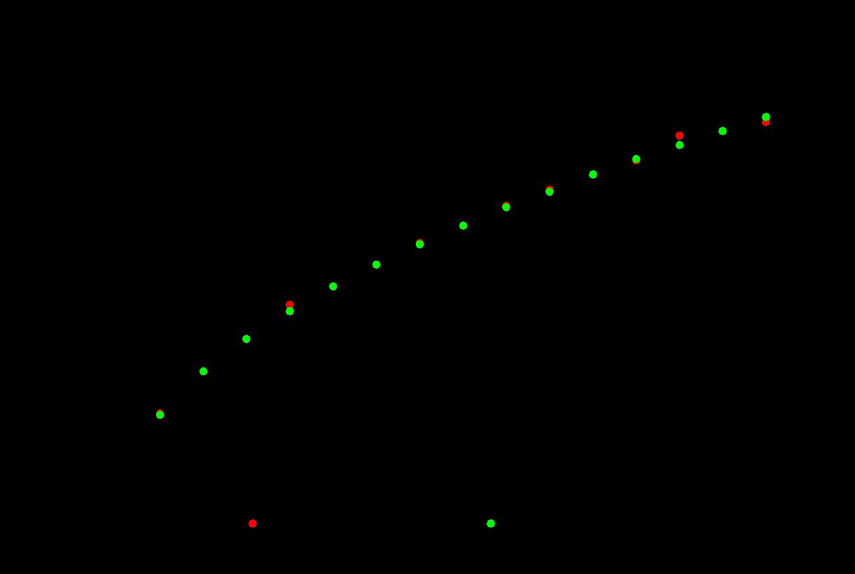 relationship between period of oscillation and length pendulum