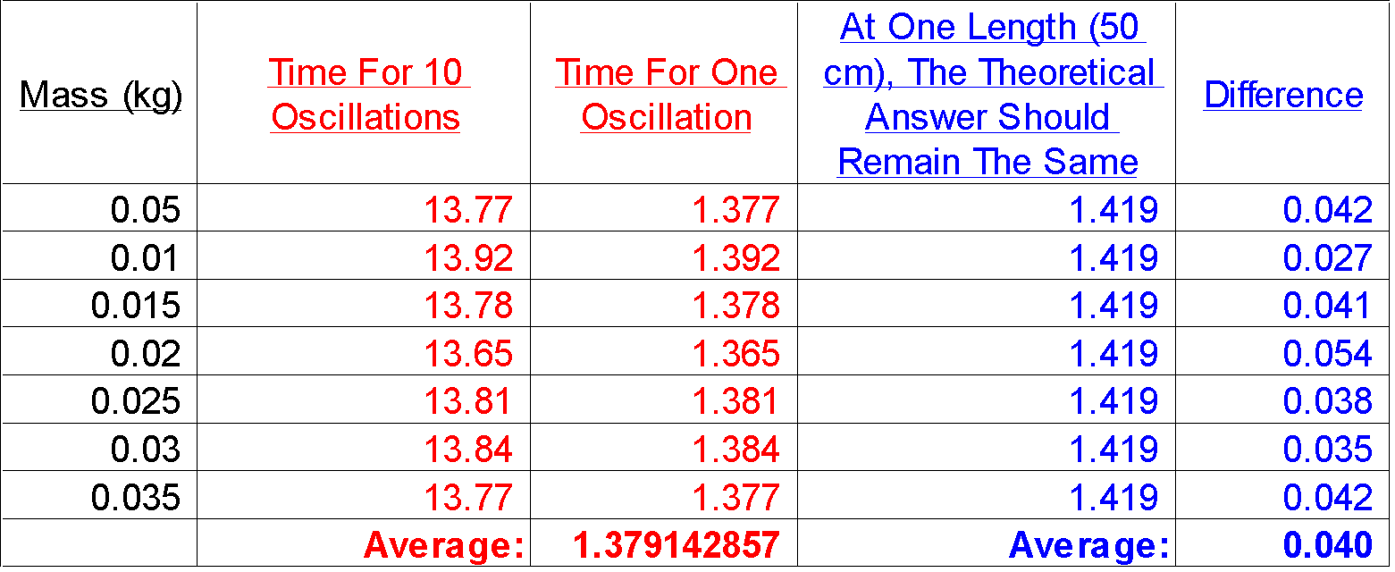 how length affect period of oscillation To investigate the relationship between the period and the length of a simple pendulum and from this how does the number of oscillations timed affect.