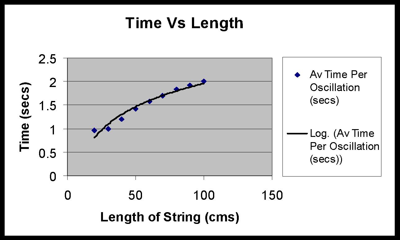 pendulum period and length relationship