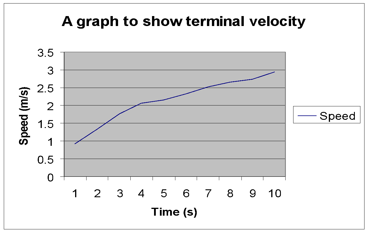 investigating terminal velocity essay Velocity and acceleration investigating acceleration – how does changing the mass of an object change its acceleration terminal velocity lab report essay.