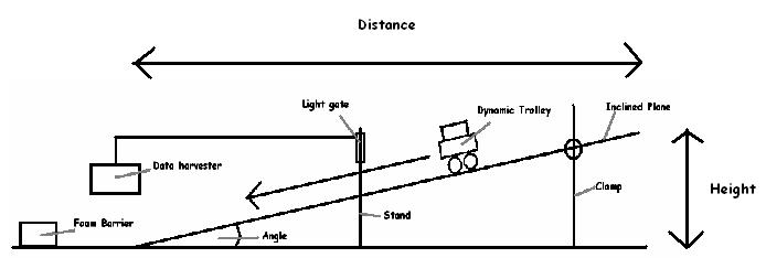 dynamic trolley experiment