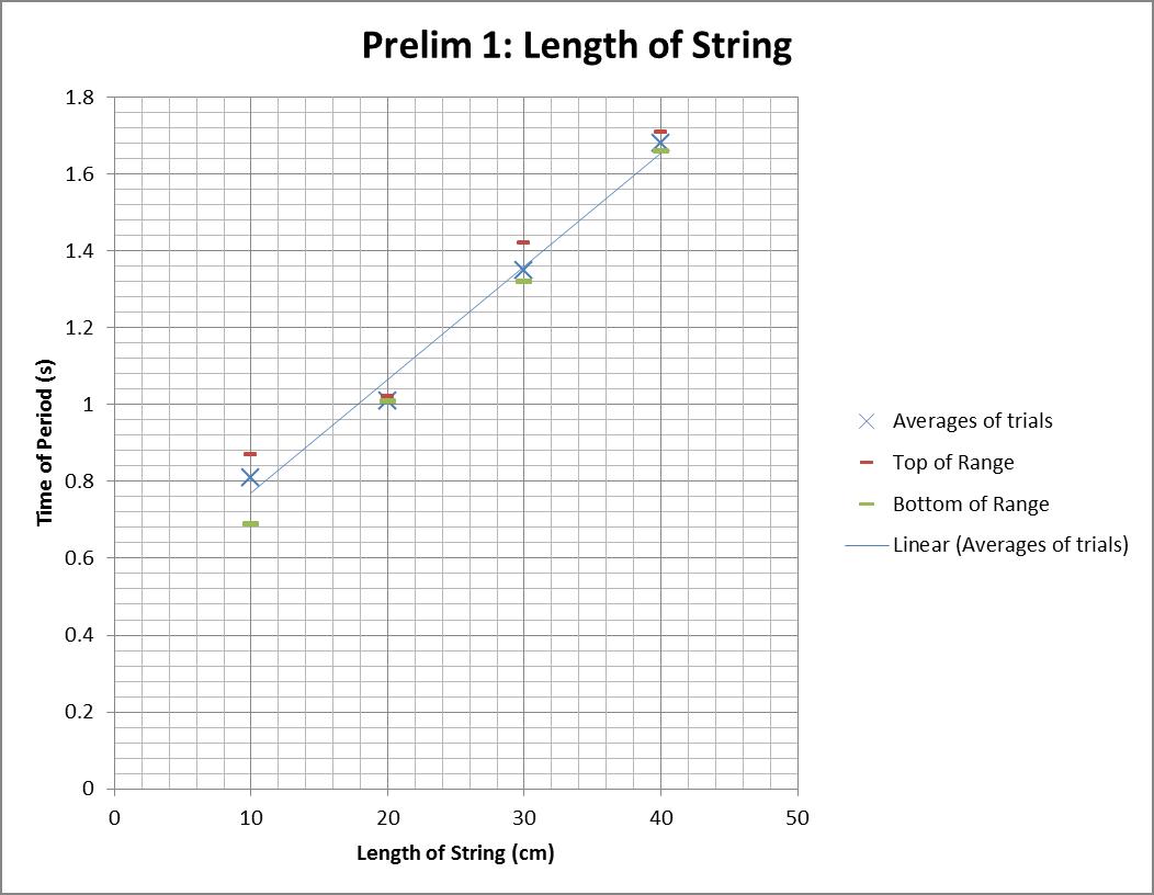 Factors That Affect The Period Of A Pendulum Gcse