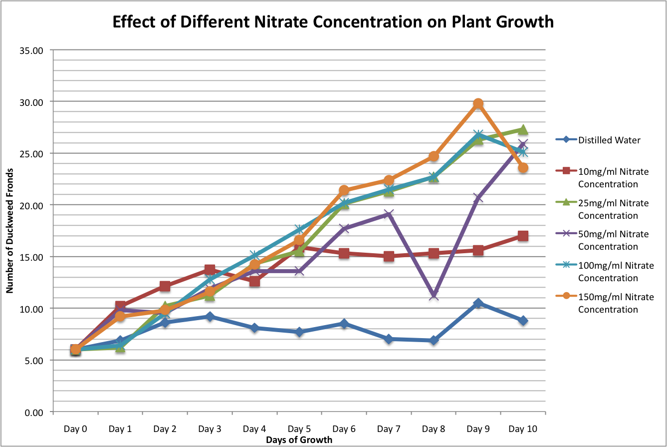 Effect Of Concentration Of Salt In Water On Plant Growth 58