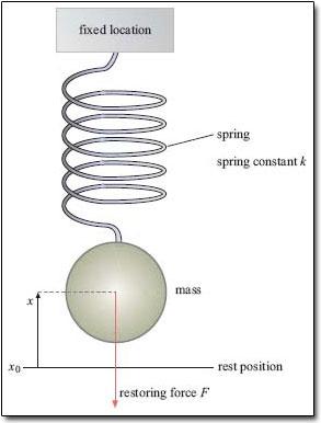 pendulum amplitude and period relationship
