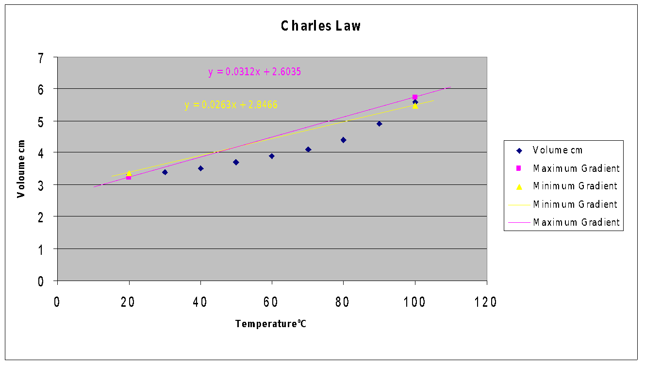 charles law and absolute zero Discussion: the ideal gas law, moles and the kelvin scale of temperature both  charles' law and the pressure law lead to an extrapolation back to zero volume.