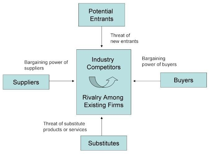 porters 5 forces aviation industry The threat of substitutes in michael porter's five forces model puts a limit on how much value (profit) competing firms can extract from customers.